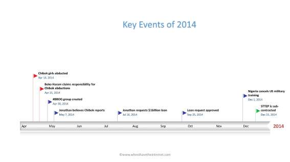 2014 key events