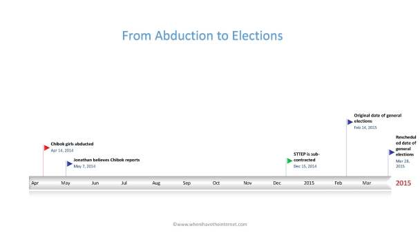 Abduction to Elections