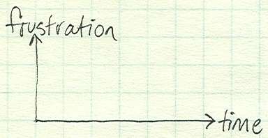 no-frustration
